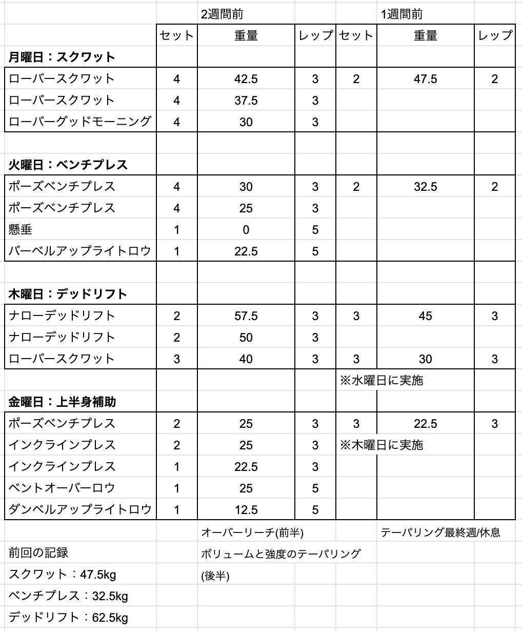 44kg選手のピーキング