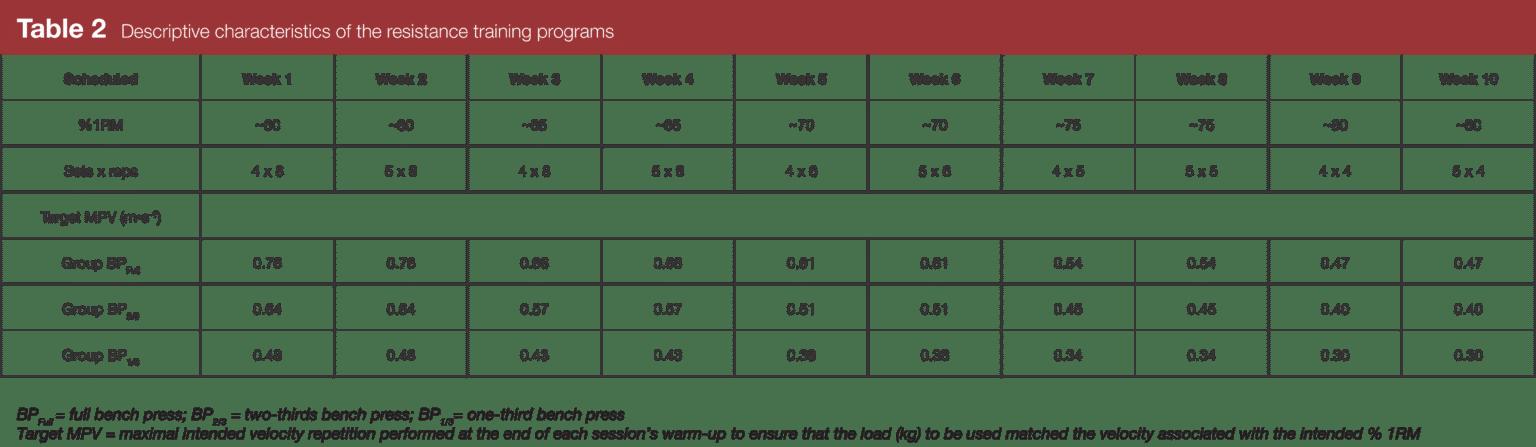 ベンチプレス研究表2