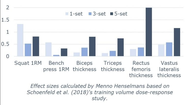 ショーエンフェルドら2019 セット数の筋力と筋肥大への影響