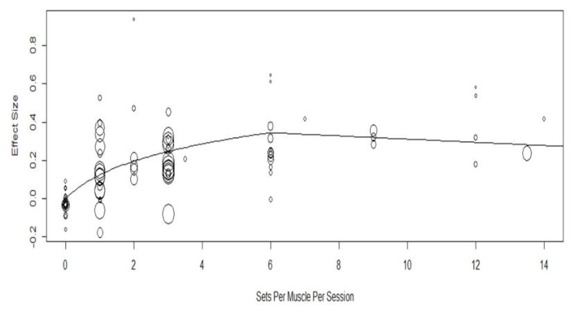 ジェームズ・クリーガーのメタ回帰分析 効果的な1日あたりのセット数の結果